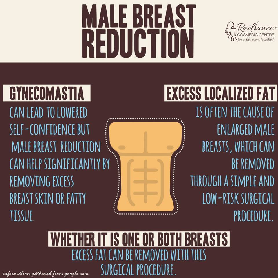 Gynecomastia & Male Breast Reduction surgery