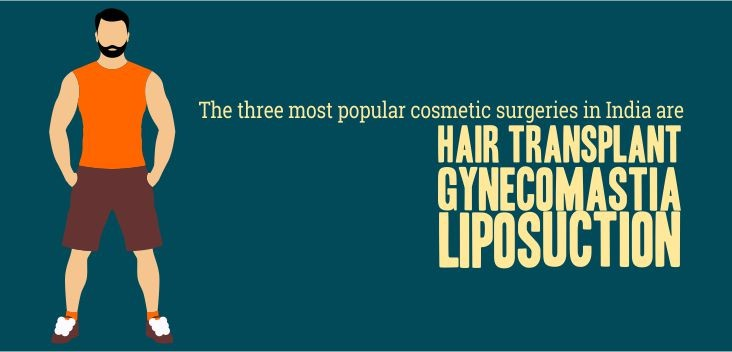 The three most popular cosmetic surgeries in India are Hair transplant, Gynecomastia and Liposuction